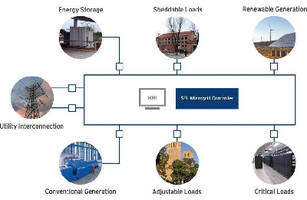 Microgrid Control System uses layered cybersecurity hierarchy.
