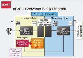 AC/DC Converter Control IC drives SiC MOSFETs.
