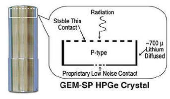 HPGe Detectors offer high resolution at low-medium energies.