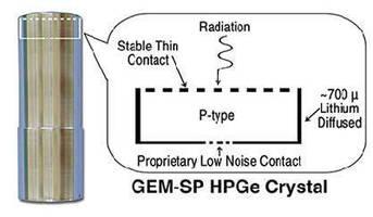 HPGe Detectors offer high resolution at low-medium energies.