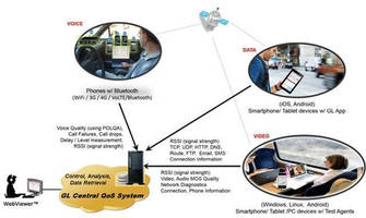 Test Suite automates wireless communications analysis.