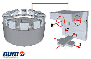 CNC System supports axis sharing.