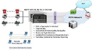 Bulk Call Generator tests telecommunications equipment