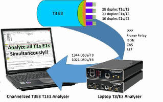 Network Analyzer supports channelized T3 E3 to T1 E1.