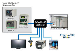 """Leak Testing Just Got Easier..."" Cincinnati Test Systems Adds EtherNet/IP(TM) to Leak and Flow Test Instruments"