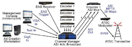 Playout Server supports scheduled or triggered content.