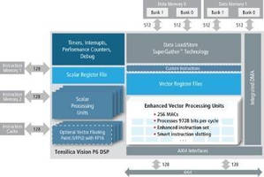 Vision DSP targets embedded neural network applications