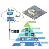 AIS's Compact and Compact Plus HMI Panels with Preinstalled Windows Embedded Compact 7 and Windows 10 IoT Enterprise OS, and Communication Via OPC UA for Automation Applications