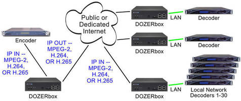 DVEO® Granted U.S. Patent for Internet Video Packet Recovery Technology and is Now Seeking Licensees