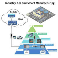 HMIs, Touch Panel PCs target Industry 4.0 nd IoT applications.