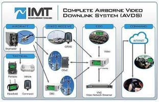xG Technology's IMT Business Unit Will Showcase its Airborne Video Downlink System (AVDS) at ALEA EXPO 2016