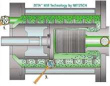 Bead Mills reduce particles to submicron sizes.