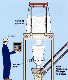 Handling System improves flow of cohesive powders.