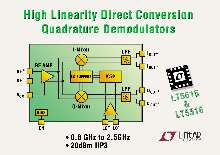 Demodulators suit high linearity applications.