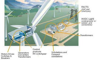 ABB Highlights Wind Farm Technology Breakthroughs at AWEA WINDPOWER 2015