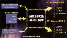 Hot-Swap Power Controller supports PCI Express requirements.