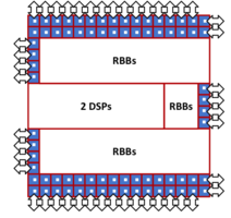 Embedded FPGA IP Core for TSMC 16FF+ and 16FFC with reconfigurable RTL.