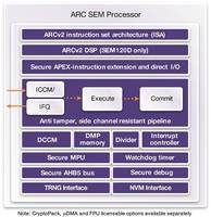 Synopsys' ARC SEM Security Processors Win Linley Group's 2016 Analysts' Choice Award for Best Processor IP