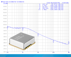 Phase Locked Oscillator performs at temperature range of -30 to 85°C.