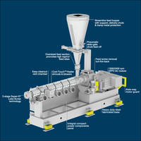 Super-G® Extruders feature carbide-lined barrels.