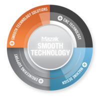 Productivity Boosting Technologies Take Center Stage at Mazak Northeast Event