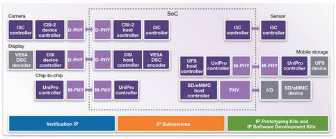 MIPI DSI Host Controller IP is equipped with VESA DSC encoder.