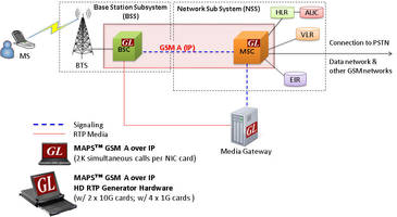 MAPS™ GSM A Over IP Interface Emulator comes with ready scripts.