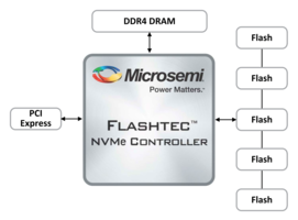 Microsemi's NVMe2108 Controllers come in 17x17mm package.