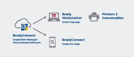 Inspection Management Software comes with task-specific applications.