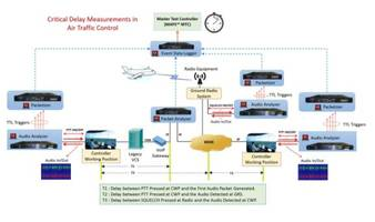 MAPS™ TM-ATM Measurement Tools can measure transmitter activation delays.