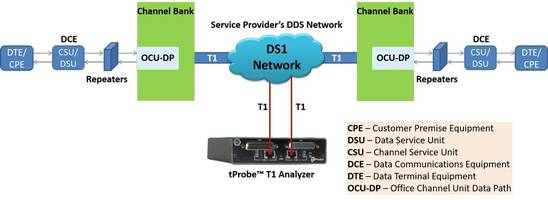 DDS Protocol Analysis Software allows loading of multiple trace files simultaneously.