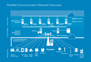 Storm-Hardened Communication Network from Sensus Helps Utilities Weather Winter Blast
