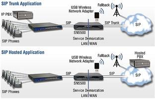 SmartNode 5500 eSBCs are equipped with WAN-access ports.