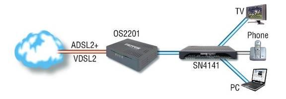 Patton Covers Broadband Service Gaps with New xDSL CPE Portfolio