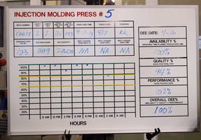 New Hourly Production Boards Support 5S and Lean Activities