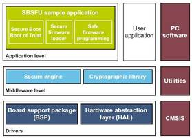 Express Logic has Integrated New Secure Boot and Secure Firmware Update v.2.0 Services with X-Ware IoT Platform