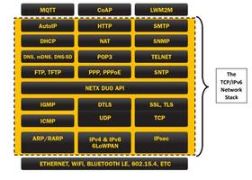 Latest X-Ware IoT Platform from Express Logic is Suitable for Smallest Low-Power IoT Devices
