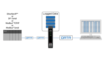 New Data Logger Enables User to Analyze Information for Preventive Maintenance