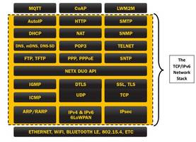 Latest X-Ware IoT Platform Provides DTLS, TLS and 6LoWPAN and IoT Cloud Connectivity