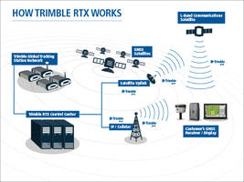 Trimble RTX Correction Technology Now Delivers Two Centimeter Accuracy for a Broad Range of Positioning Applications