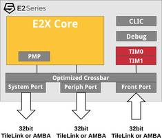 eSilicon Licenses Industry-Leading SiFive E2 Core IP for Next-Generation SerDes IP