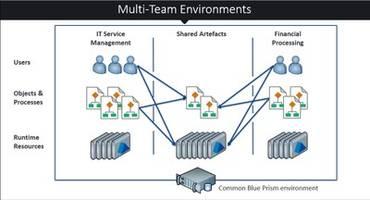 New Blue Prism v6.3 Robotic Process Automation Platform Delivers Granular Control
