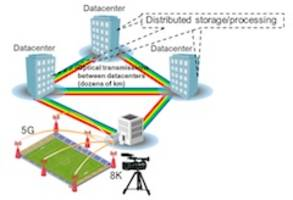 New Fujitsu Wavelength-Division Multiplexing System Allows the Use of Multiple Wavelength Bands