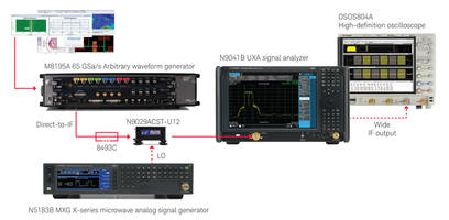 Keysight's E8740A Automotive Radar Solution Offers Physical Layer Test Plan