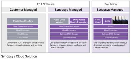 Synopsys Releases The Synopsys Cloud Solution to Provide Secure Infrastructure to Cloud Environments