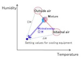 Fujitsu New Cooling Control Technology Determines the Rate of Introduced Outside Air