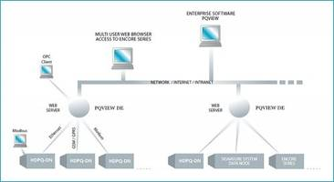 New PQView DE Web Application is Based on Enterprise Software Platform
