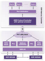 Synopsys Introduces the LPDDR5 Controller to Provide Memory Interface IP Solutions for SoC Designs