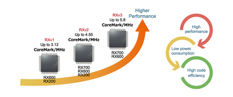 New RXv3 32-Bit CPU Core Comes with Enhanced RX Core Five-Stage Superscalar Architecture