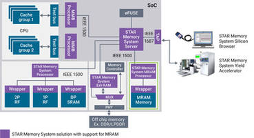 Latest DesignWare STAR Memory System Comes with Enhanced Design Acceleration Scripts